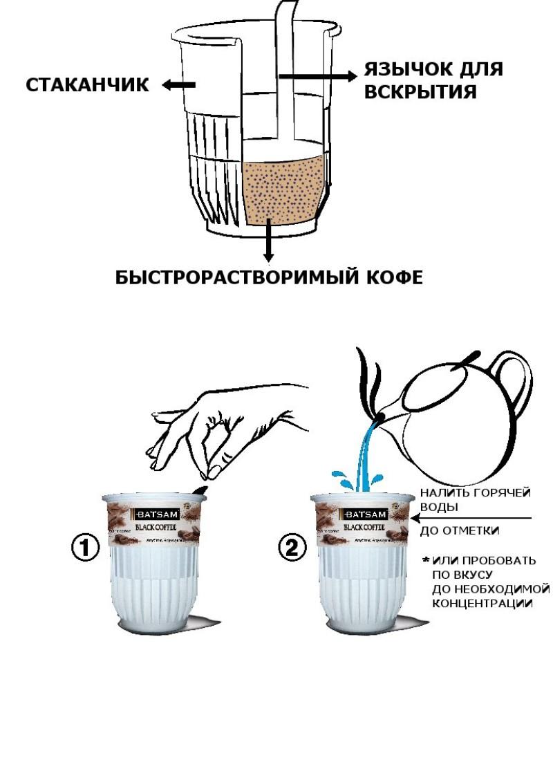 Инструкция по приготовлению напитка.