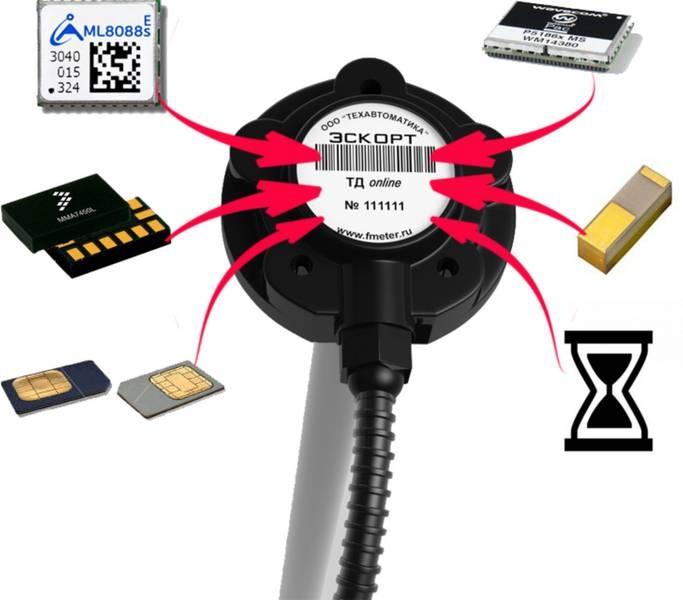 Датчик уровня топлива Эскорт ТД-Онлайн  2 в 1- РАЗУМНОЕ ВЛОЖЕНИЕ СРЕДСТВ Эскорт ТД-Онлайн – первый в мире датчик уровня топлива со встроенным модулем GPS/ГЛОНАСС и сменной SIM-картой. Объединение основных возможностей топливного датчика с блоком мониторинга позволяет получить одновременно два устройства в одном и таким образом экономить время и деньги. Благодаря запатентованной технологии совмещения 2-х устройств, ТД-Онлайн предоставляет широкий ряд дополнительных специальных возможностей: С помощью встроенного Глонасс/GPS приемника определяется местоположение и маршрут движения транспортного средства. Имеет возможность контроля состояния двигателя по напряжению питания. Специальный встроенный датчик положения позволяет контролировать качество вождения транспортного средства по бальной системе. Возможность подключения до 7-ти дополнительных датчиков по шине RS-485. Благодаря сменной СИМ-карте у пользователей есть возможность оптимального выбора сотового оператора. Встроенный алгоритм подсчета «моточасов» позволяет контролировать работу двигателя без подключения дополнительных проводов. Встроенные антенны повышают надежность системы и значительно сокращают время на ее установку. Изменения коснулись не только технических параметров. Для обеспечения дополнительной защиты от механических воздействий топливный датчик «Эскорт ТД-Онлайн» теперь имеет закрытый корпус из ударопрочного полиамида, что повышает надежность и срок службы устройства. Все материалы и компоненты проверены на устойчивость к экстремальным перепадам температуры от –60/+80 °С и обеспечивают высокий уровень производительности в различных областях применения. «Эскорт ТД-Онлайн» также обладает высокой степенью защиты IP67 и имеет гальваническую развязку по всему корпусу датчика.  По статистике 70% оснащений системой контроля топлива происходят с использованием лишь ГЛОНАСС/GPS трекера и датчика уровня топлива. Установка такой компонентной системы занимает достаточно много времени и требует высокой квалифик