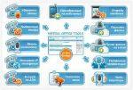 Виртуальные системы — сервис для автоматического обзвона клиентов